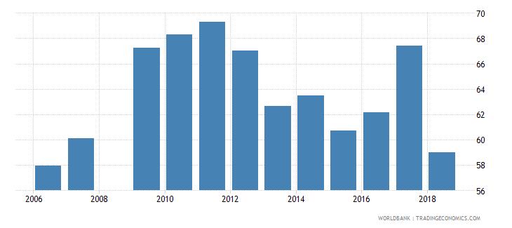 mali total net enrolment rate primary both sexes percent wb data
