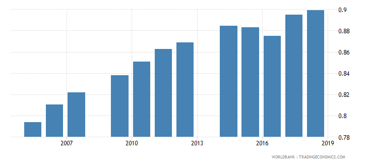 mali total net enrolment rate primary gender parity index gpi wb data