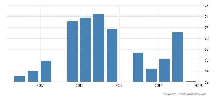 mali total net enrolment rate primary male percent wb data