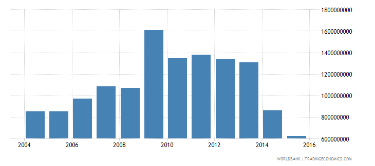 mali total reserves includes gold us dollar wb data