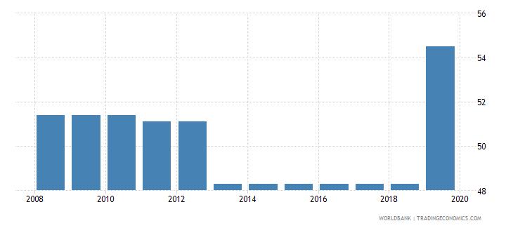 mali total tax rate percent of profit wb data