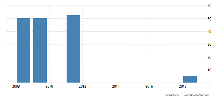 mali trained teachers in primary education percent of total teachers wb data