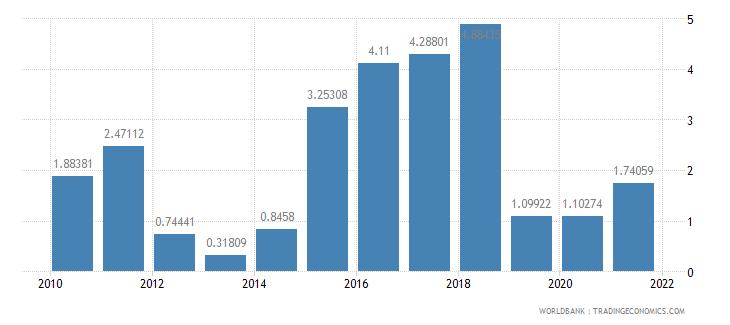 mali transport services percent of service exports bop wb data