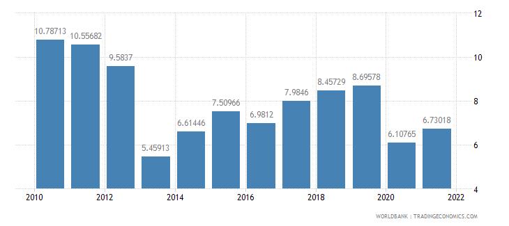 mali travel services percent of service imports bop wb data