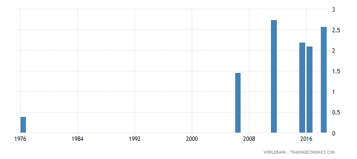 mali uis mean years of schooling of the population age 25 male wb data