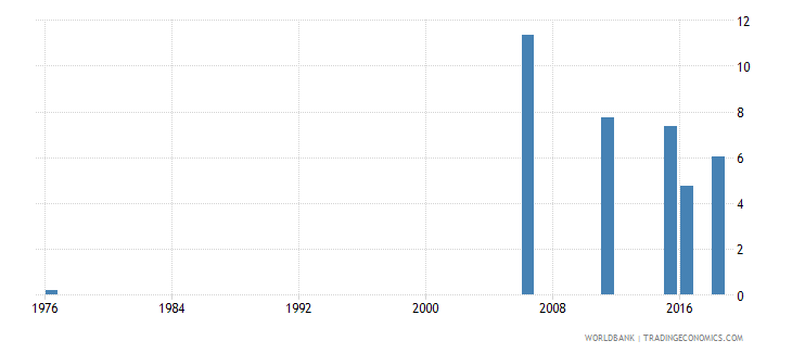 mali uis percentage of population age 25 with at least completed lower secondary education isced 2 or higher female wb data