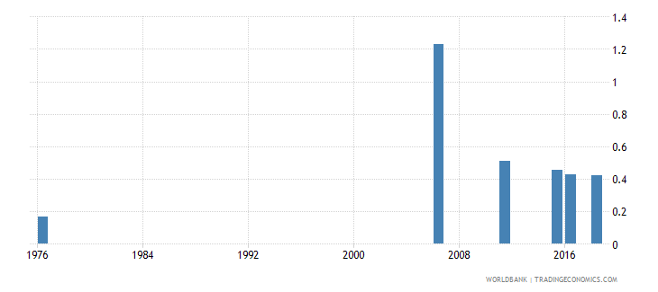 mali uis percentage of population age 25 with at least completed lower secondary education isced 2 or higher gender parity index wb data