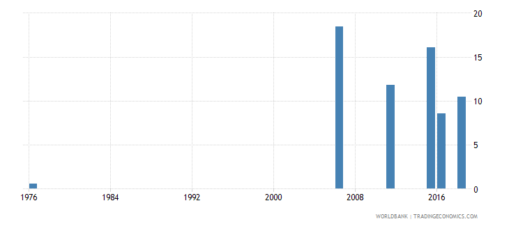 mali uis percentage of population age 25 with at least completed primary education isced 1 or higher female wb data
