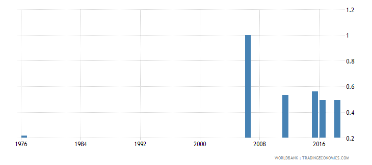 mali uis percentage of population age 25 with at least completed primary education isced 1 or higher gender parity index wb data