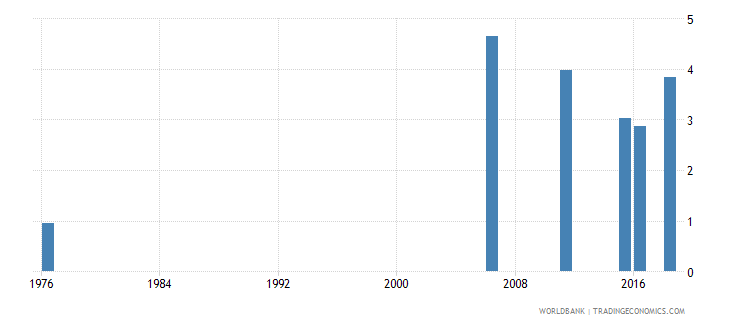 mali uis percentage of population age 25 with completed lower secondary education male wb data