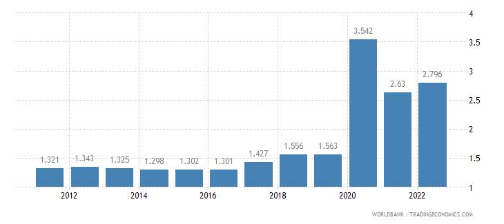 mali unemployment female percent of female labor force wb data
