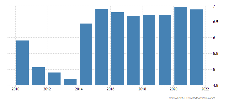 mali unemployment male percent of male labor force wb data
