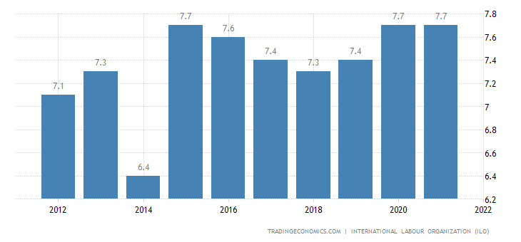 Mali Unemployment Rate