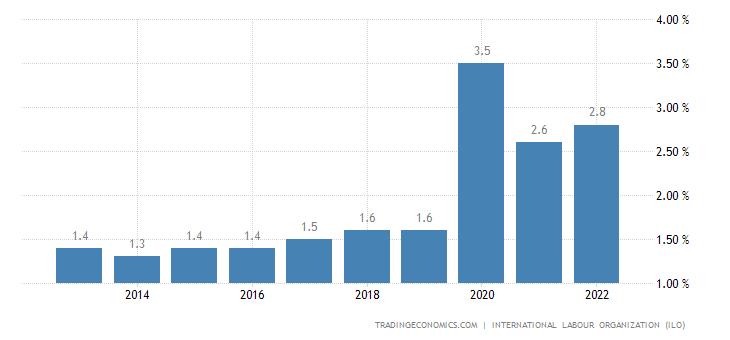 Mali Unemployment Rate