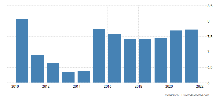 mali unemployment total percent of total labor force wb data