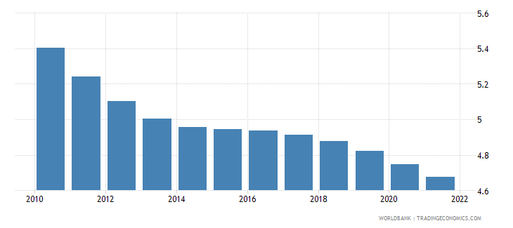 mali urban population growth annual percent wb data