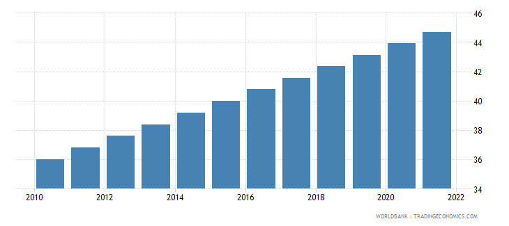 mali urban population percent of total wb data
