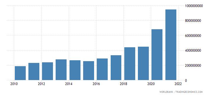 mali use of imf credit dod us dollar wb data