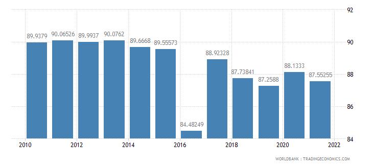 mali vulnerable employment female percent of female employment wb data
