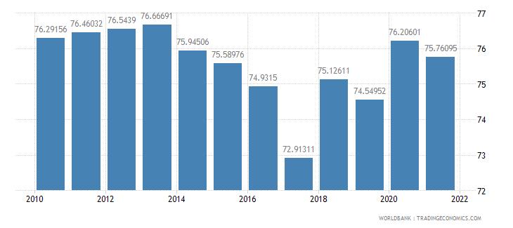 mali vulnerable employment male percent of male employment wb data