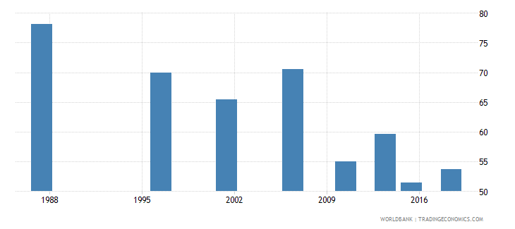 mali women who were first married by age 18 percent of women ages 20 24 wb data