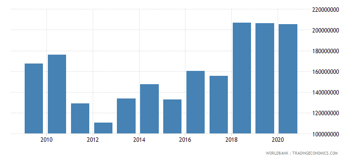 mali workers remittances and compensation of employees paid us dollar wb data