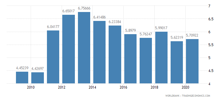 mali workers remittances and compensation of employees received percent of gdp wb data
