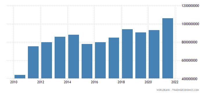 mali workers remittances receipts bop us dollar wb data