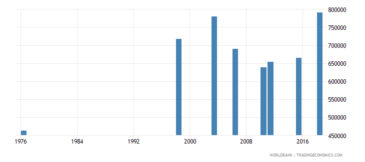 mali youth illiterate population 15 24 years male number wb data