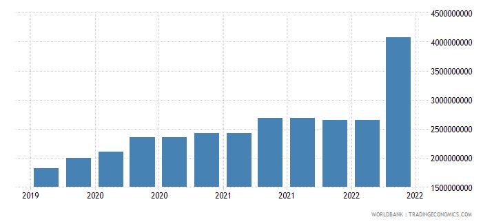 malta 09_insured export credit exposures berne union wb data