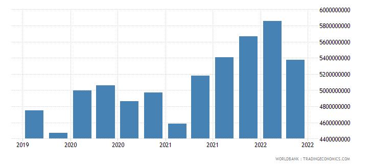 malta 12_liabilities to bis banks cons  short term wb data