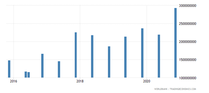 malta 14_debt securities held by nonresidents wb data