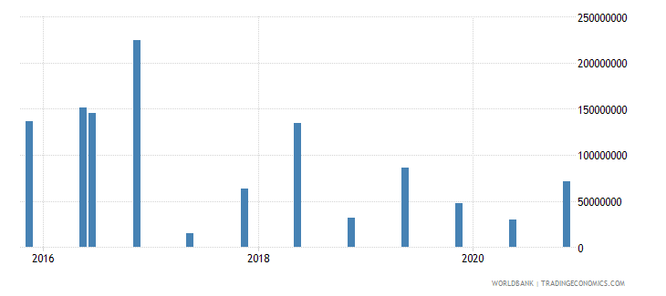 malta 15_debt securities held by nonresidents total short term wb data