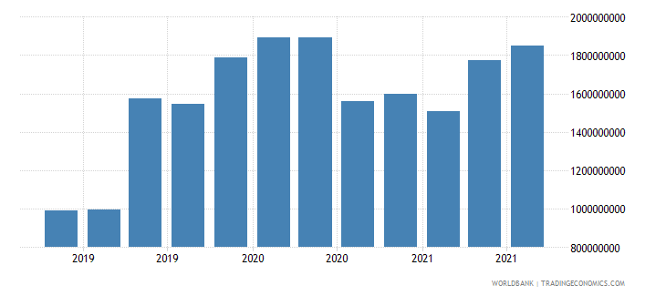malta 16_international debt securities all maturities wb data