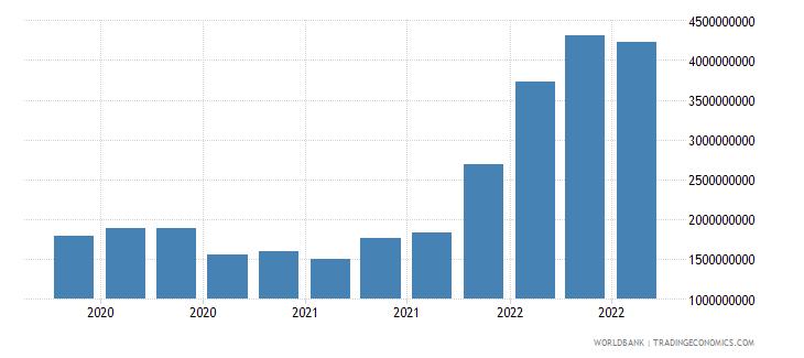malta 17_international debt securities nonbanks wb data