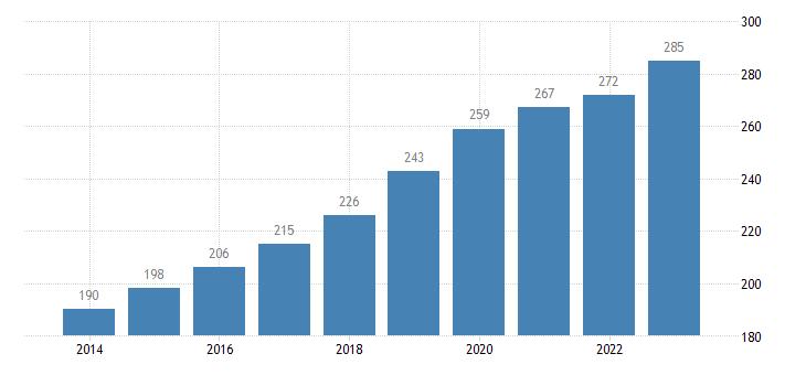 malta active population aged 15 64 eurostat data