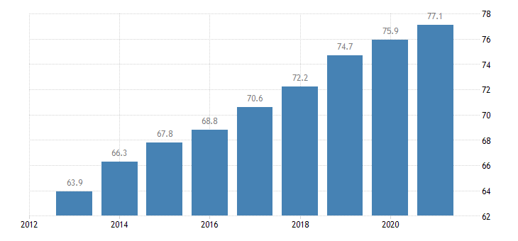 malta activity rate eurostat data