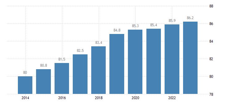malta activity rate males eurostat data
