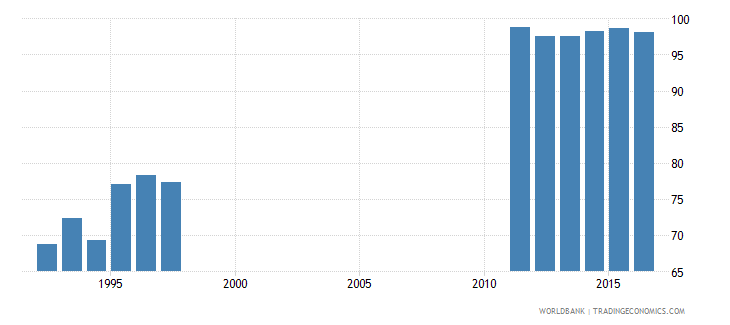 malta adjusted net intake rate to grade 1 of primary education female percent wb data