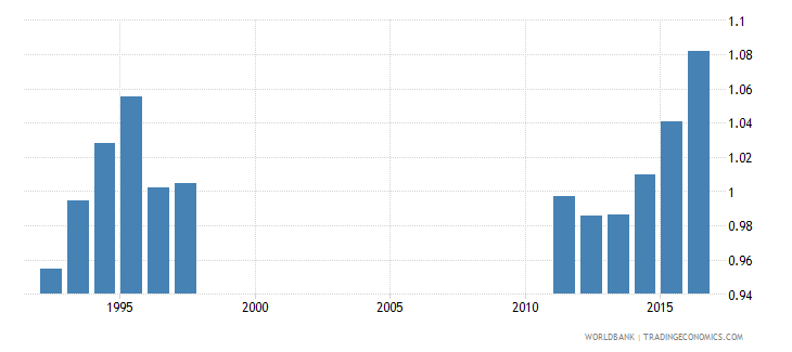 malta adjusted net intake rate to grade 1 of primary education gender parity index gpi wb data