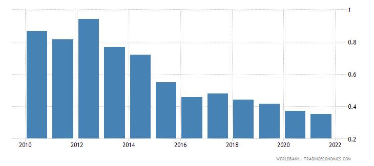malta adjusted savings carbon dioxide damage percent of gni wb data