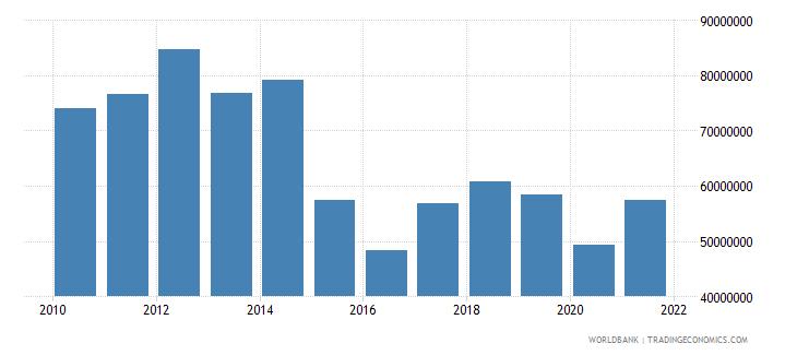 malta adjusted savings carbon dioxide damage us dollar wb data