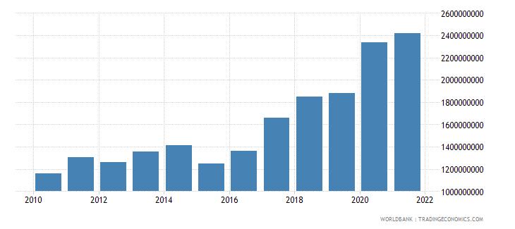 malta adjusted savings consumption of fixed capital us dollar wb data