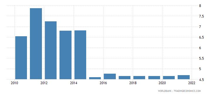 malta adjusted savings education expenditure percent of gni wb data
