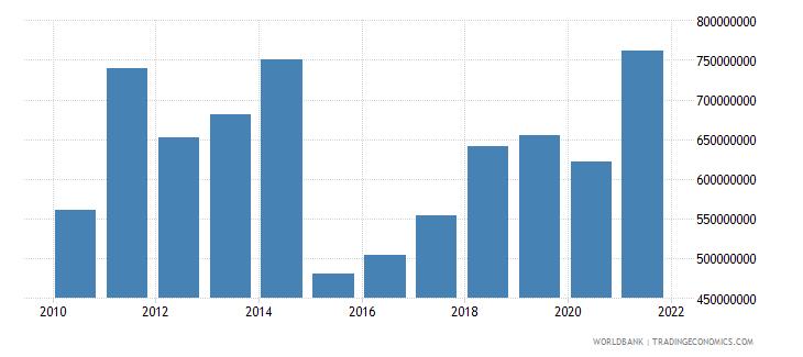 malta adjusted savings education expenditure us dollar wb data