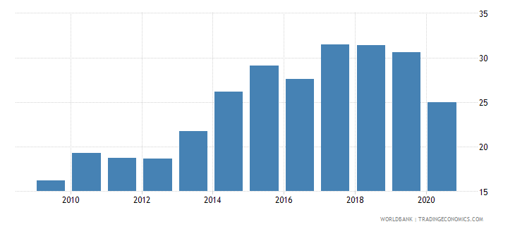malta adjusted savings gross savings percent of gni wb data