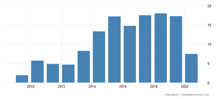 malta adjusted savings net national savings percent of gni wb data