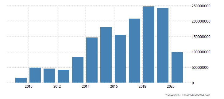 malta adjusted savings net national savings us dollar wb data