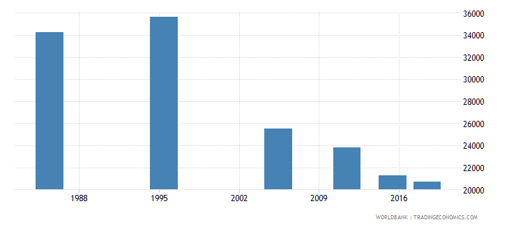 malta adult illiterate population 15 years both sexes number wb data