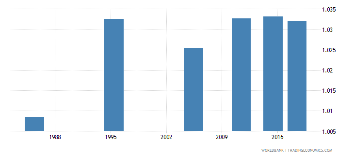malta adult literacy rate population 15 years gender parity index gpi wb data